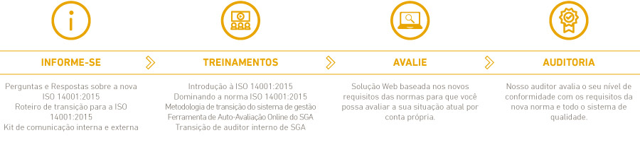 PACOTE TRANSIÇAO ISO 14001:2015 OURO