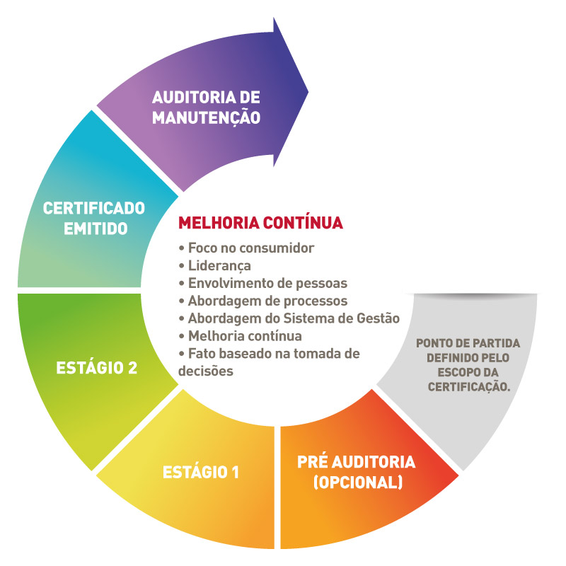 Certification Process Bureau Veritas