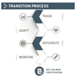 Transition Process IAQG 9100:20166