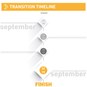 Transition Timeline ISO 9001:2015