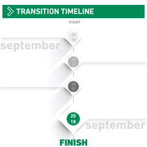 ISO Transition Timeline